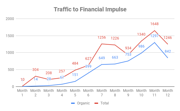 monthly organic traffic to Financial Impulse