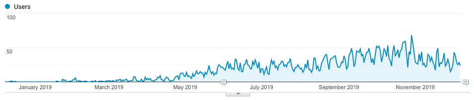 Google Analytics screenshot of Financial Impulse's organic traffic